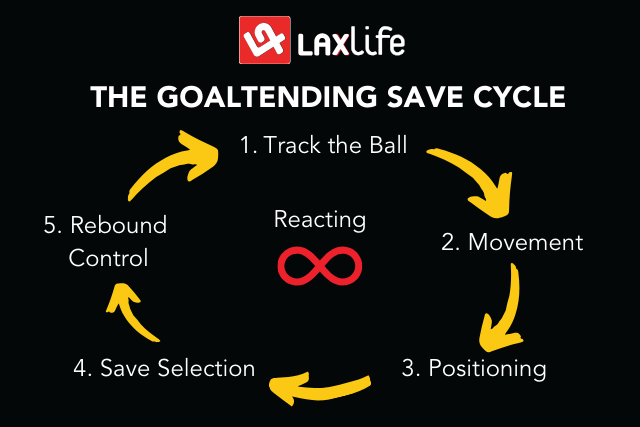 Goaltending Lacrosse Drills - info graphic depicting the goaltending save cycle