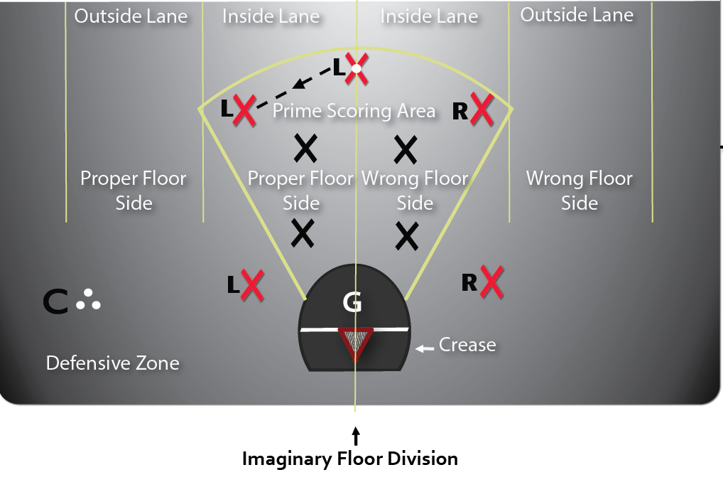 Legend diagram depicting the prime scoring area, 45 degree lines from each of the goal posts connecting at the top are 10 metres from the crease.